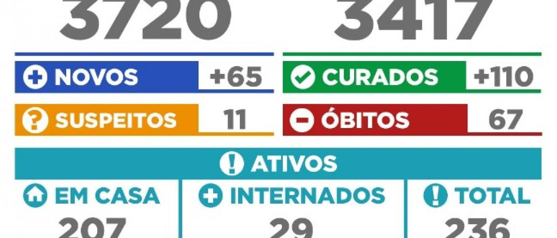 Siqueira Campos na luta contra o coronavírus. Número de casos tem uma queda