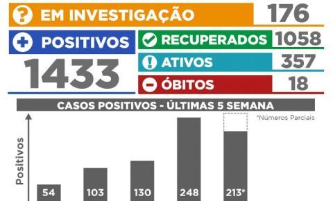 58 pessoas testaram positivo nas últimas 24 horas em Siqueira Campos