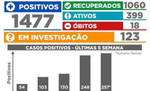 44 pessoas testaram positivo para Covid-19 em 24 horas, total de ativos em Siqueira Campos é 399
